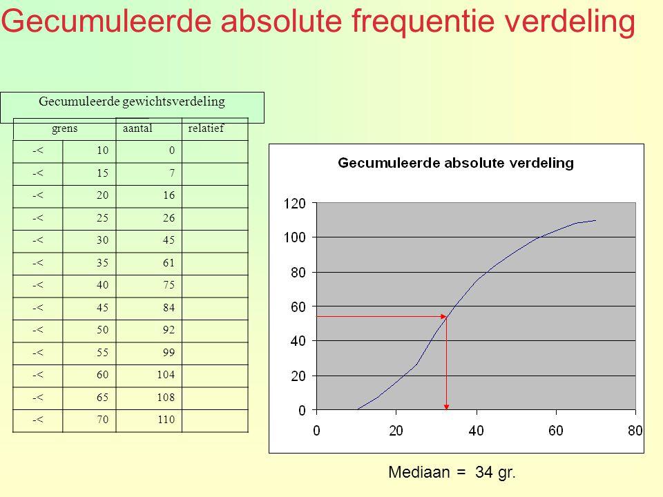 Gecumuleerde absolute frequentie verdeling