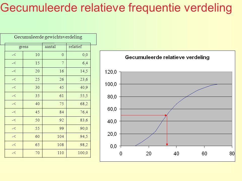 Gecumuleerde relatieve frequentie verdeling