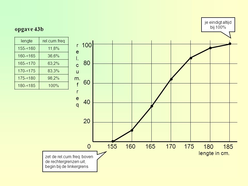 je eindigt altijd bij 100% opgave 43b. lengte. rel.cum.freq. 155-<160. 11,8% 160-<165. 36,6% 165-<170.