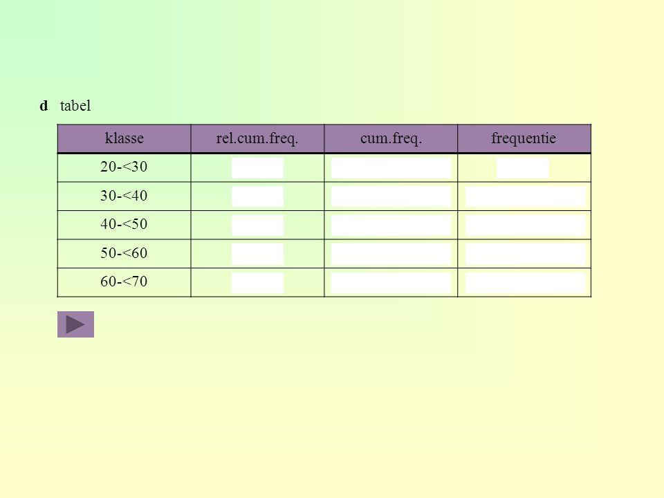 d tabel klasse. rel.cum.freq. cum.freq. frequentie. 20-<30. 50% 0,5 x 60 = 30. 30. 30-<40.