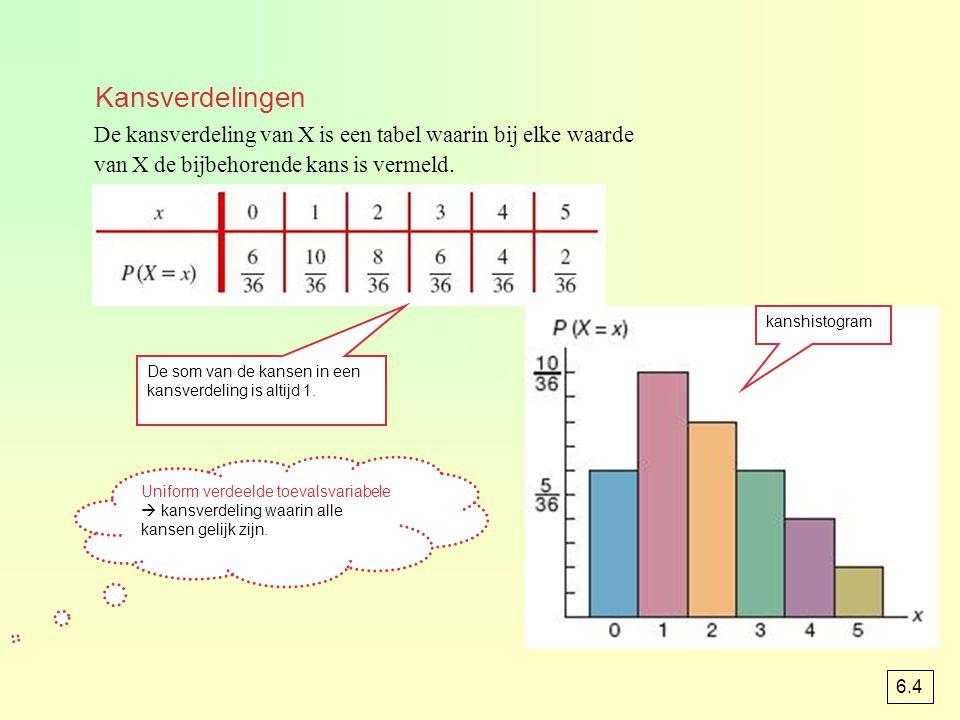 Kansverdelingen De kansverdeling van X is een tabel waarin bij elke waarde. van X de bijbehorende kans is vermeld.