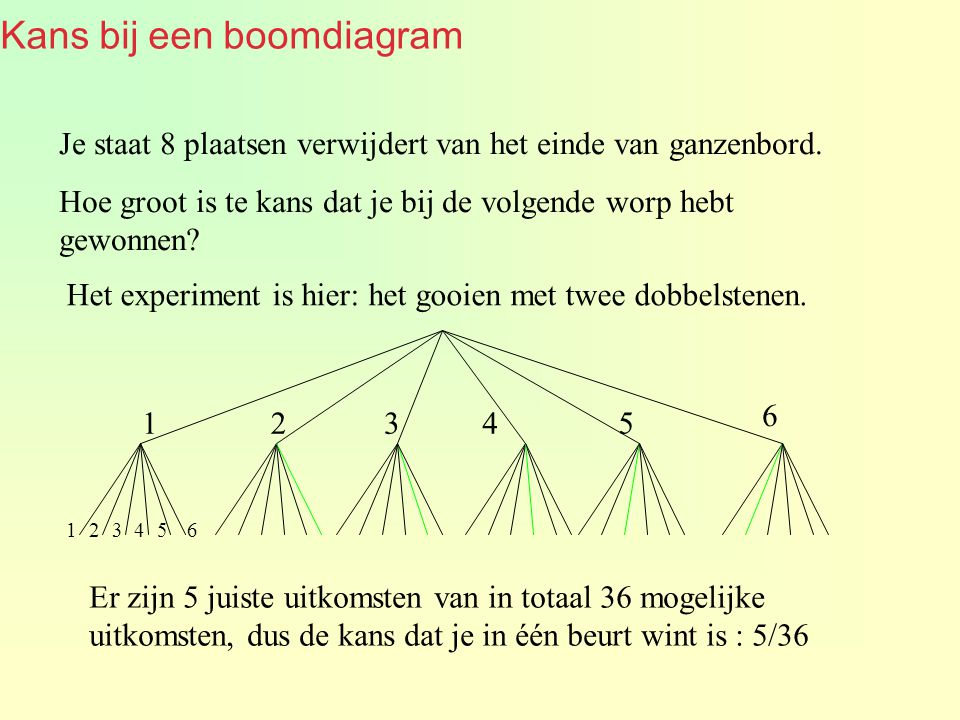 Kans bij een boomdiagram