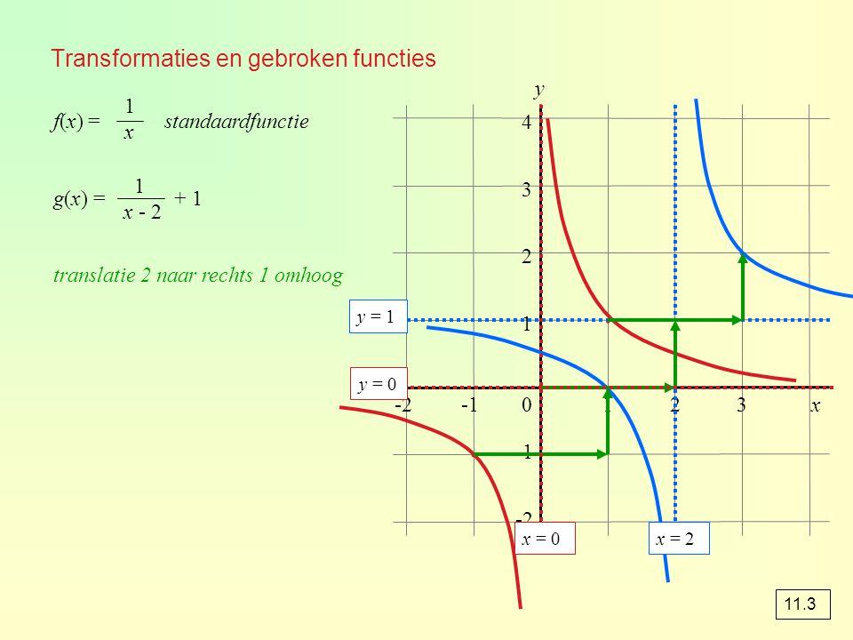 Transformaties en gebroken functies