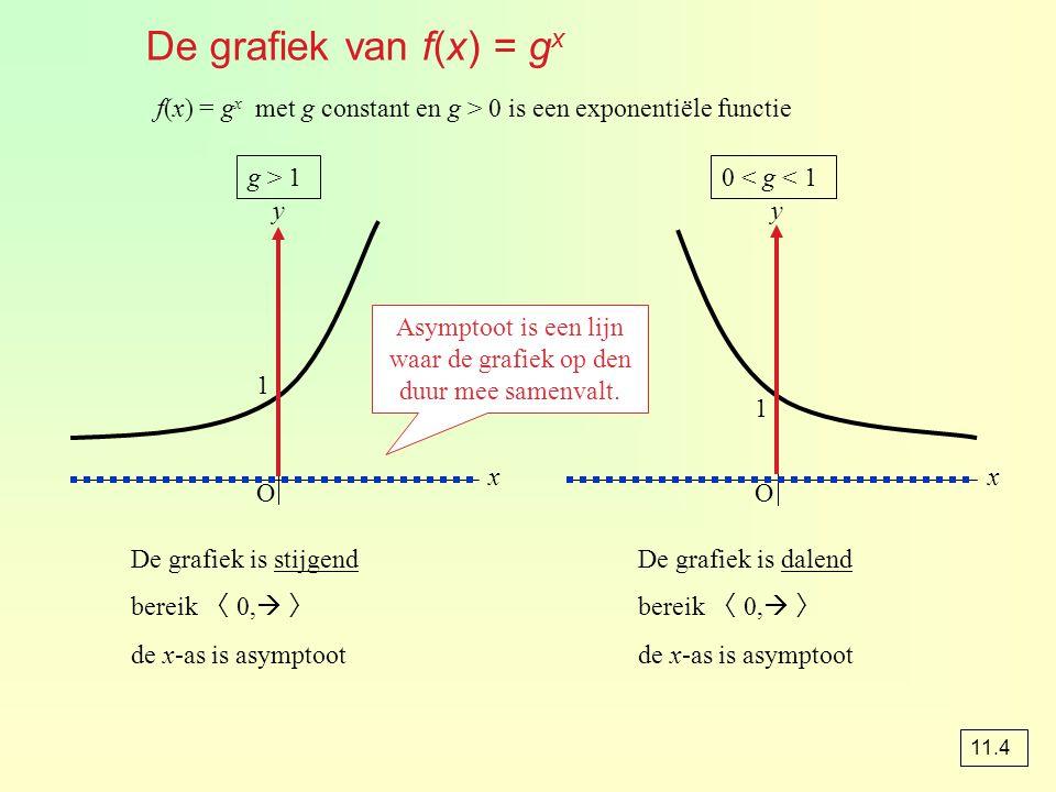Asymptoot is een lijn waar de grafiek op den duur mee samenvalt.