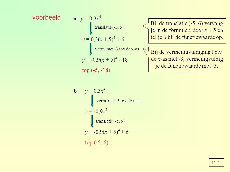 voorbeeld a y = 0,3x4. y = 0,3(x + 5)4 + 6. y = -0,9(x + 5)4 - 18. top (-5, -18) b y = 0,3x4.