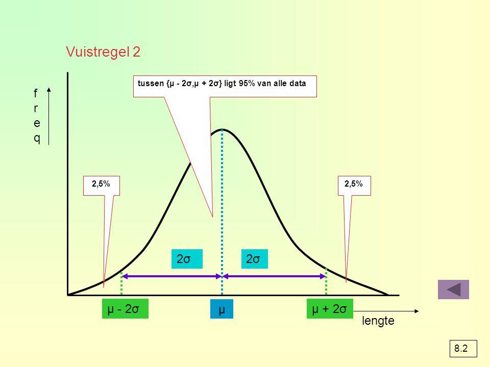 Vuistregel 2 freq 2σ 2σ μ - 2σ μ μ + 2σ lengte 8.2