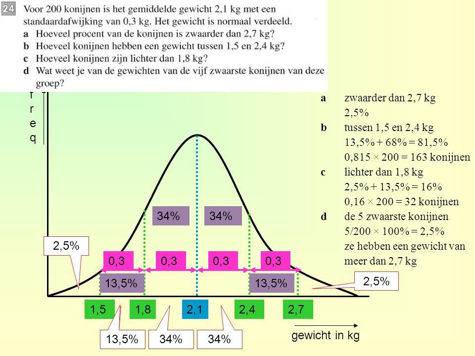 freq a zwaarder dan 2,7 kg. 2,5% b tussen 1,5 en 2,4 kg. 13,5% + 68% = 81,5% 0,815 × 200 = 163 konijnen.