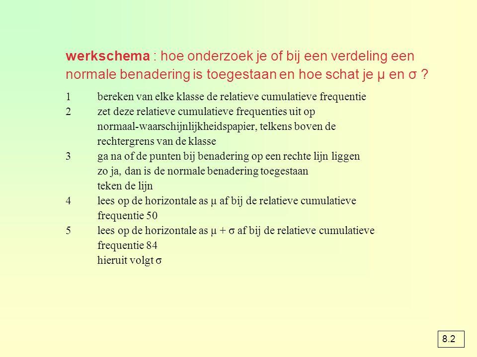 werkschema : hoe onderzoek je of bij een verdeling een normale benadering is toegestaan en hoe schat je μ en σ