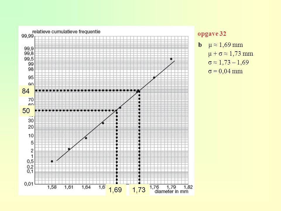 opgave 32 b μ ≈ 1,69 mm μ + σ ≈ 1,73 mm σ ≈ 1,73 – 1,69 σ = 0,04 mm 84 50 1,69 1,73