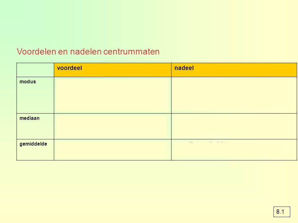Voordelen en nadelen centrummaten