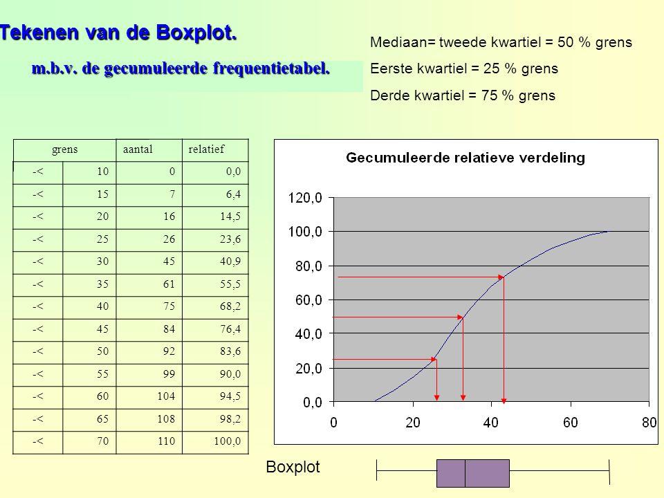 m.b.v. de gecumuleerde frequentietabel.