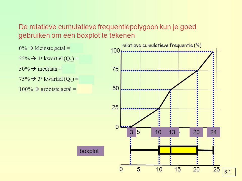 De relatieve cumulatieve frequentiepolygoon kun je goed gebruiken om een boxplot te tekenen