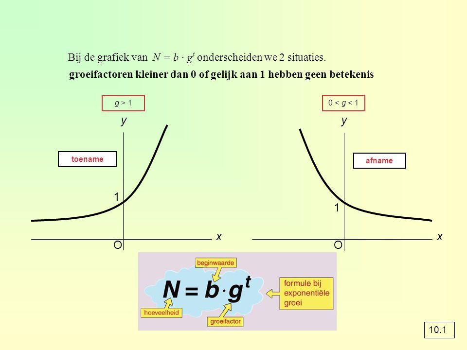 Bij de grafiek van N = b · gt onderscheiden we 2 situaties.