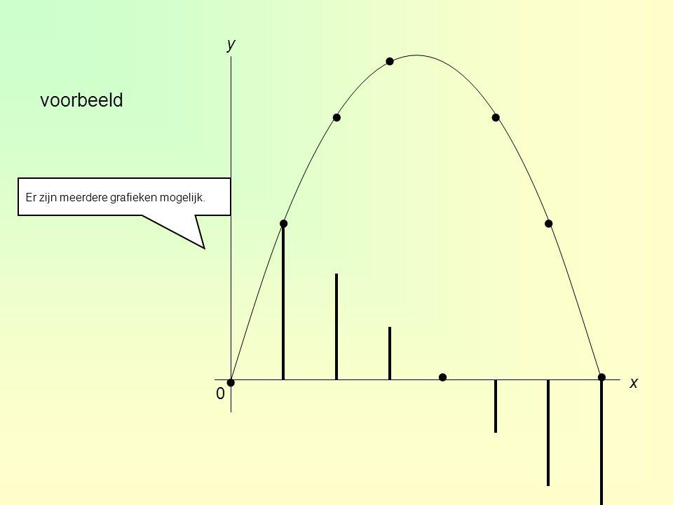 . . . y . . voorbeeld Er zijn meerdere grafieken mogelijk. . . . x