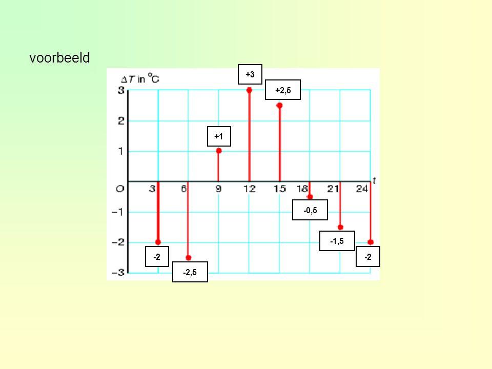 voorbeeld +3 +2,5 +1 -0,5 -1,5 -2 -2 -2,5