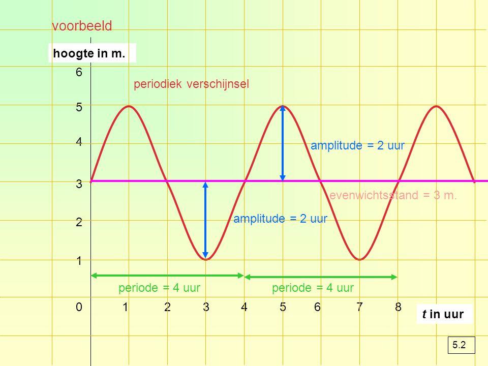 voorbeeld hoogte in m. 6 periodiek verschijnsel 5 4 amplitude = 2 uur
