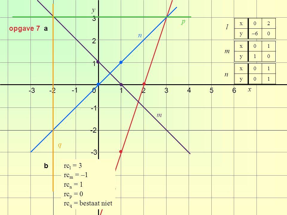 • • • • • • y 3 p opgave 7 a l n 2 m 1 n -3 -2 -1 1 2 3 4 5 6 x -1 m