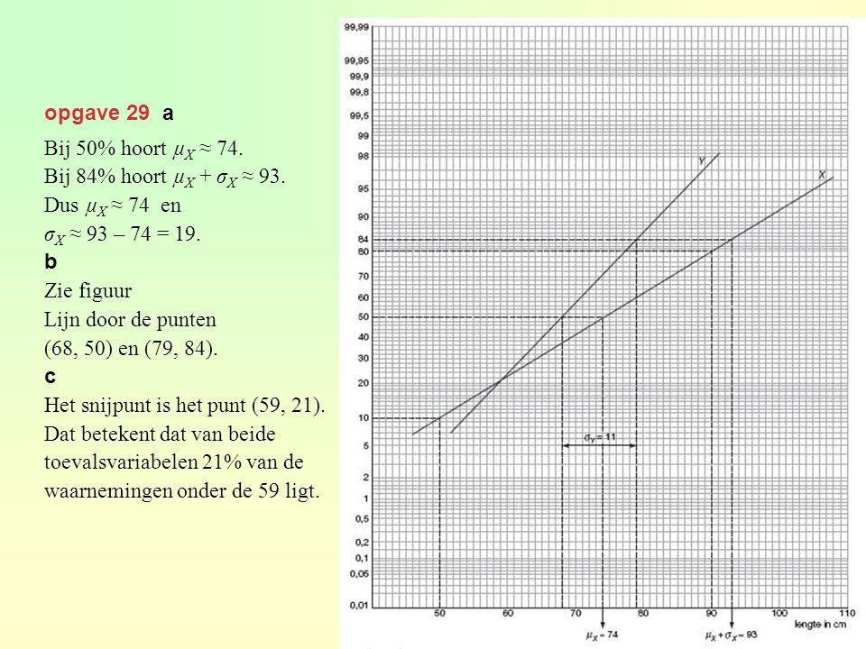 opgave 29 a Bij 50% hoort µX ≈ 74. Bij 84% hoort µX + σX ≈ 93. Dus µX ≈ 74 en. σX ≈ 93 – 74 = 19.