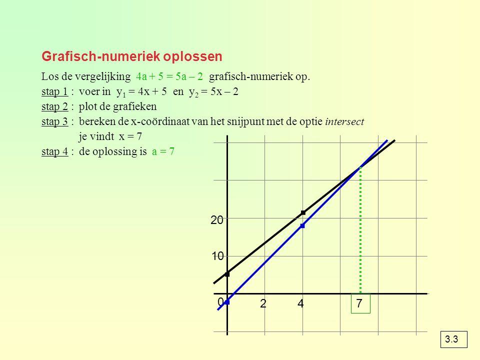 Grafisch-numeriek oplossen