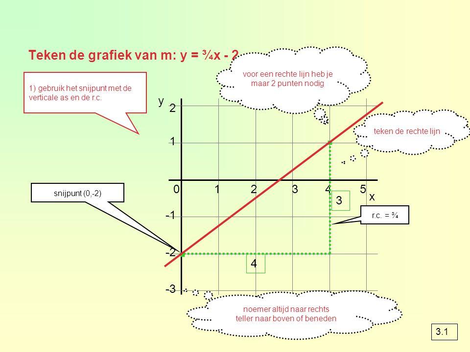 Teken de grafiek van m: y = ¾x - 2