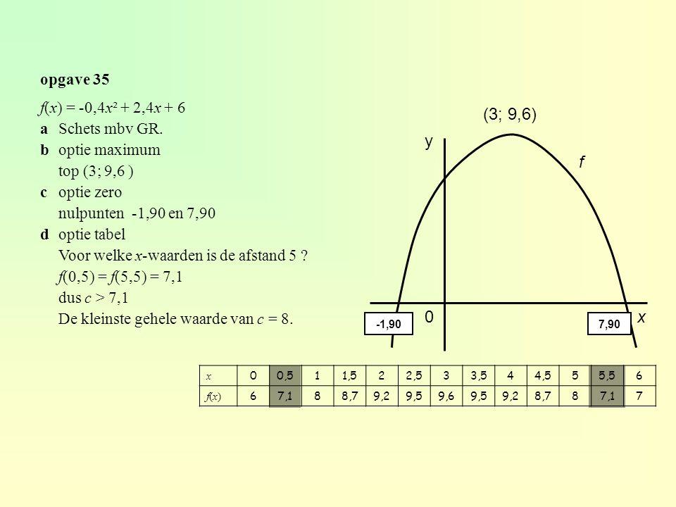 (3; 9,6) y f x opgave 35 f(x) = -0,4x² + 2,4x + 6 a Schets mbv GR.