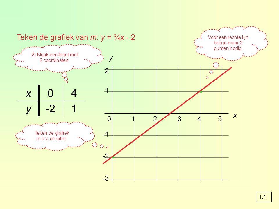 · · x 4 y -2 1 Teken de grafiek van m: y = ¾x - 2 y 2 1 x 1 2 3 4 5 -1