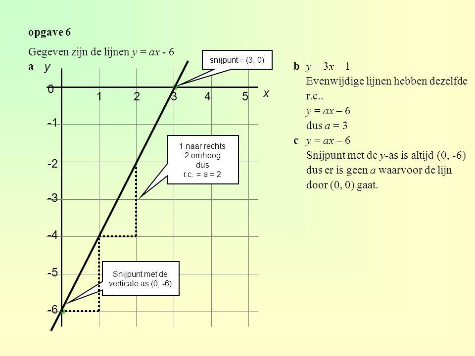 Snijpunt met de verticale as (0, -6)
