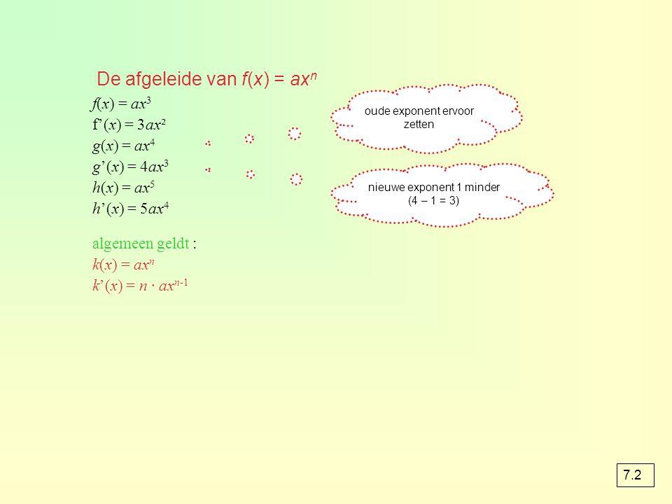 De afgeleide van f(x) = axn