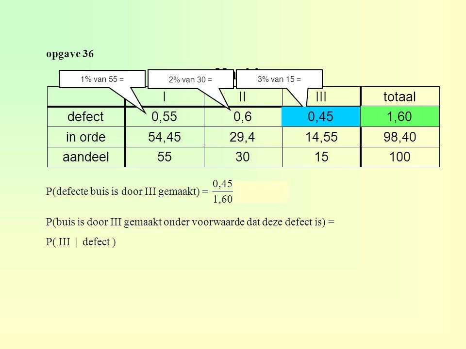 Machine I II III totaal defect 0,55 0,6 0,45 0,45 1,60 1,60 in orde