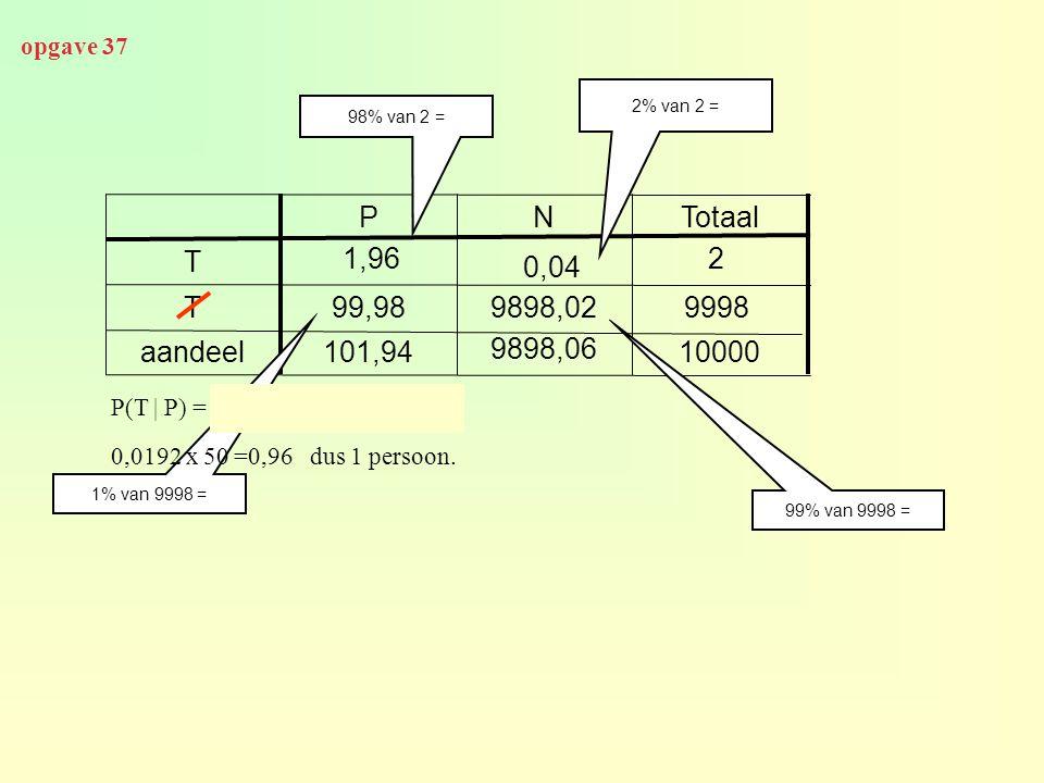 opgave 37 2% van 2 = 98% van 2 = P. N. Totaal. T. 1,96. 2. 0,04. T. 99,98. 9898,02. 9998.