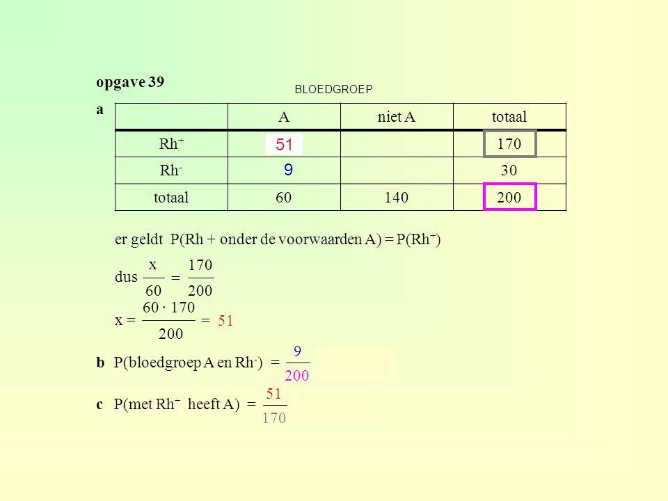 51 9 opgave 39 a A niet A totaal Rh+ x 170 Rh- 30 60 140 200