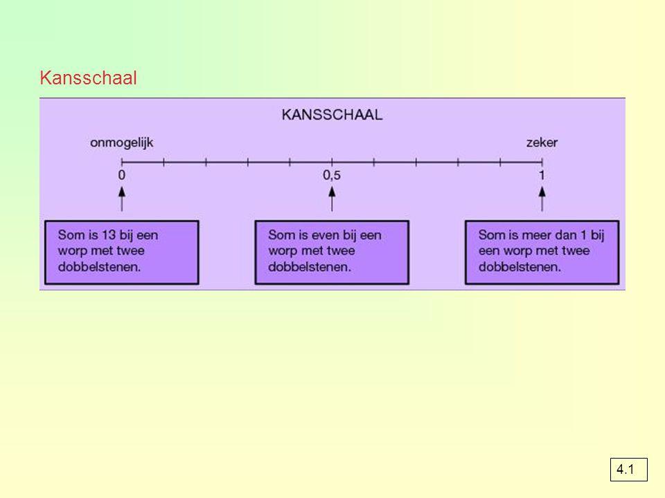 Kansschaal 4.1