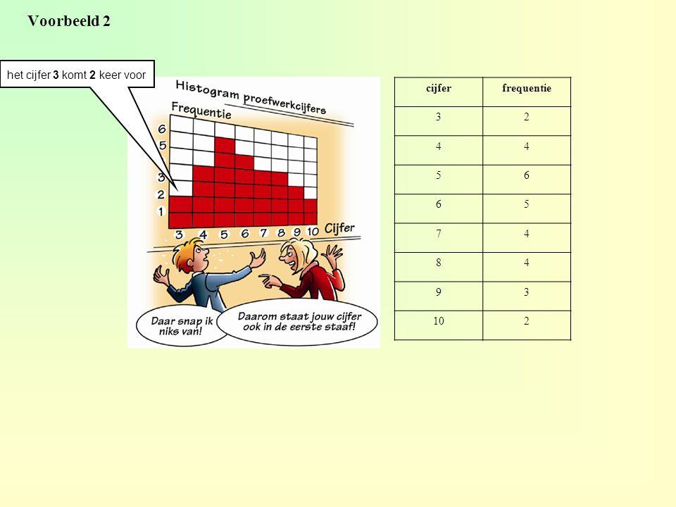 Voorbeeld 2 het cijfer 3 komt 2 keer voor cijfer frequentie 3 2 4 5 6