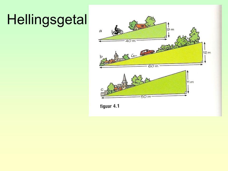 Hellingsgetal