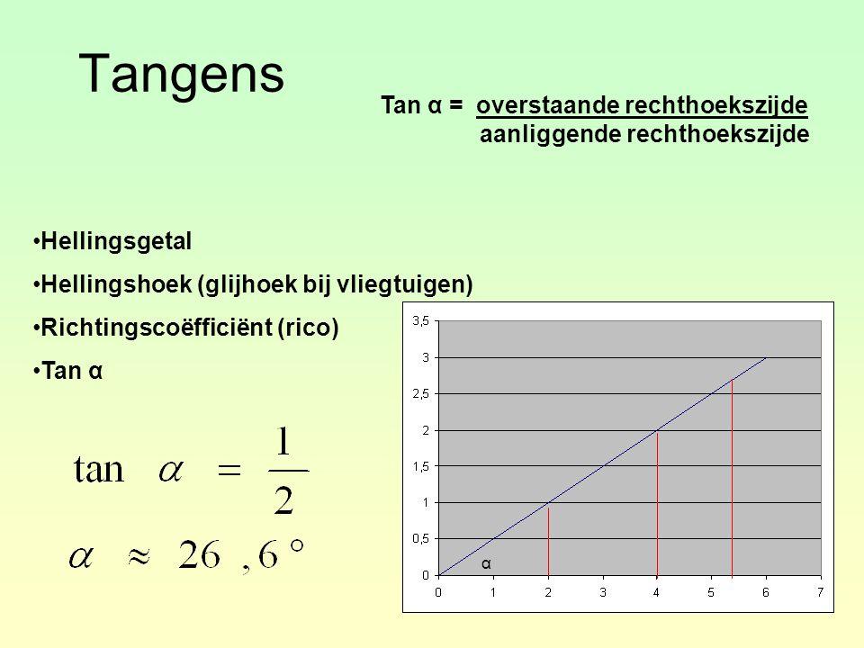 Tangens Tan α = overstaande rechthoekszijde aanliggende rechthoekszijde. Hellingsgetal. Hellingshoek (glijhoek bij vliegtuigen)