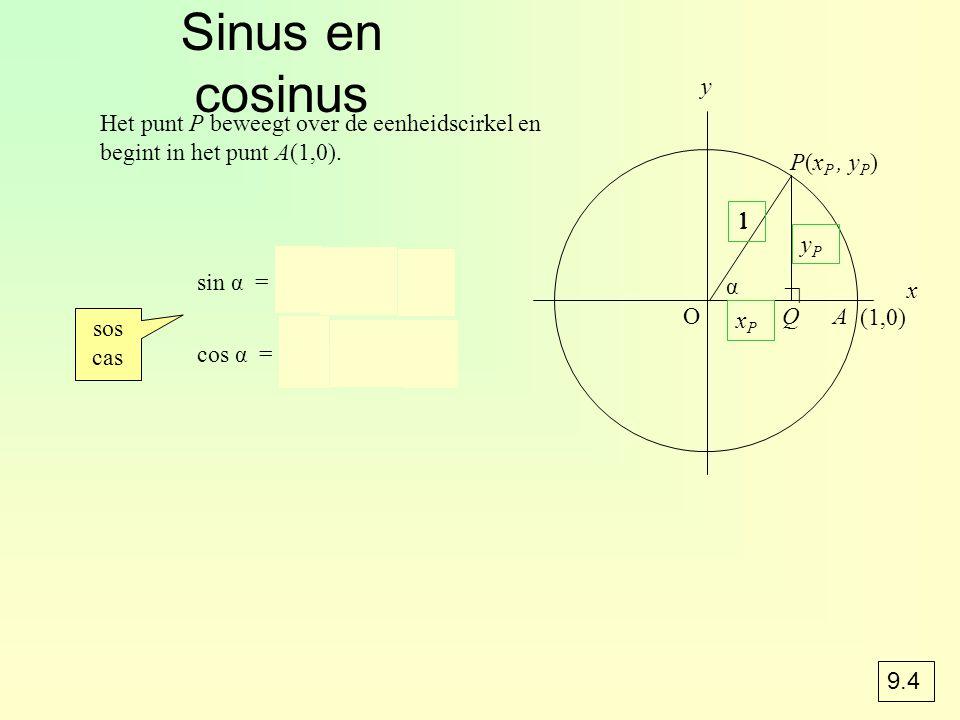 Sinus en cosinus y. Het punt P beweegt over de eenheidscirkel en begint in het punt A(1,0). P(xP , yP)
