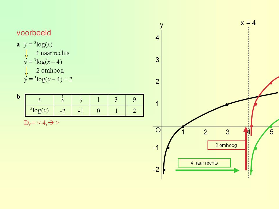 voorbeeld x = 4 y 4 3 2  1      O 1 2 3 4 5 -1   -2  