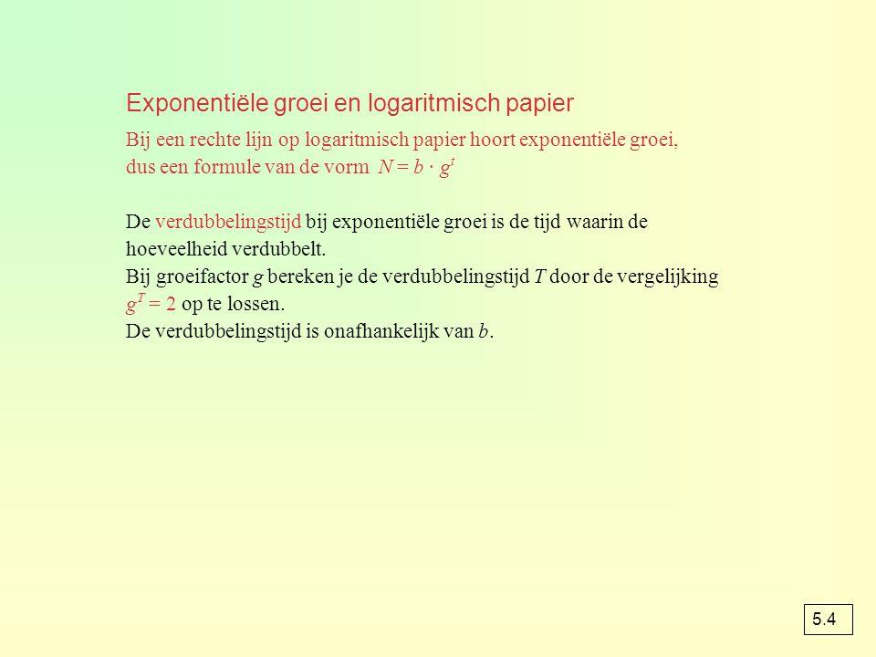 Exponentiële groei en logaritmisch papier