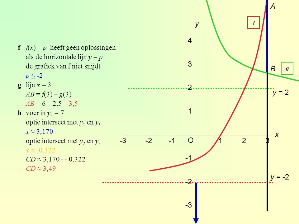 A y. f. 4. f f(x) = p heeft geen oplossingen. als de horizontale lijn y = p. de grafiek van f niet snijdt.