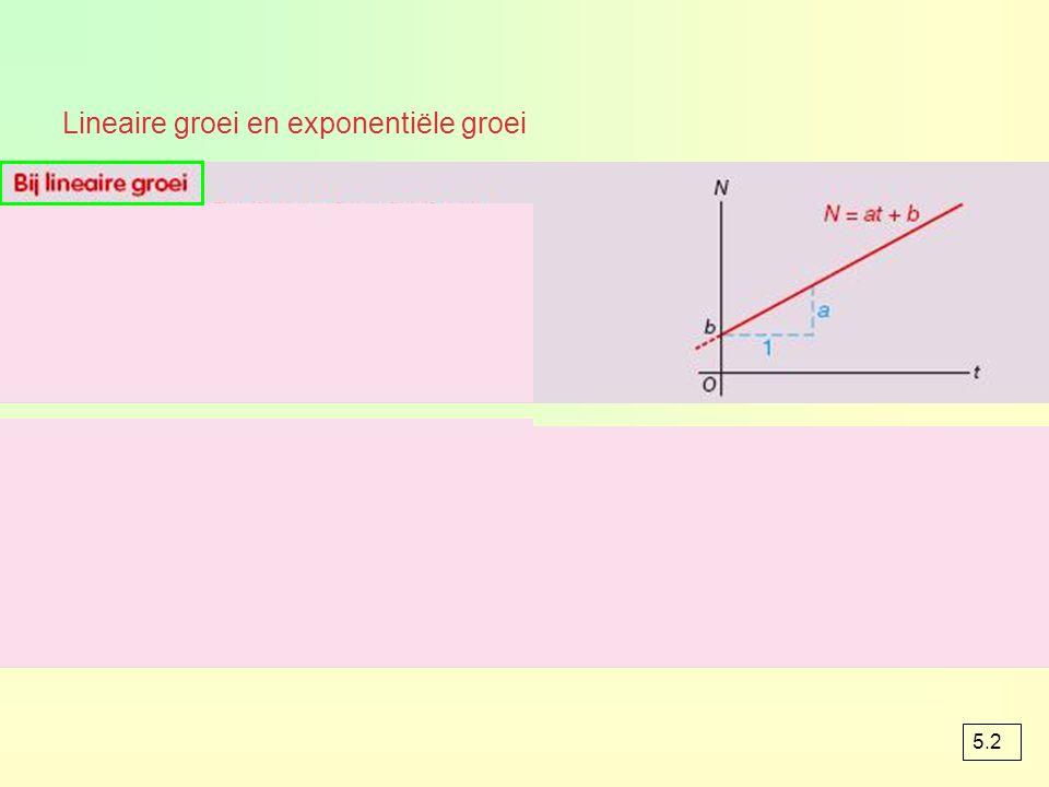 Lineaire groei en exponentiële groei