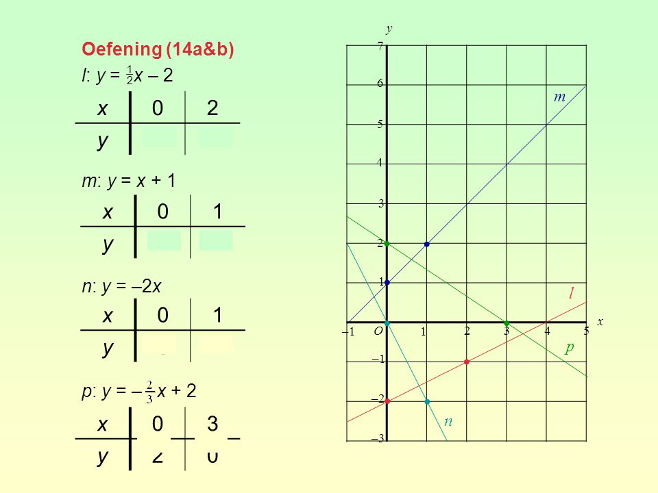• • • • • • • • x 2 y –2 –1 x 1 y 2 x 1 y –2 x 3 y 2 Oefening (14a&b)
