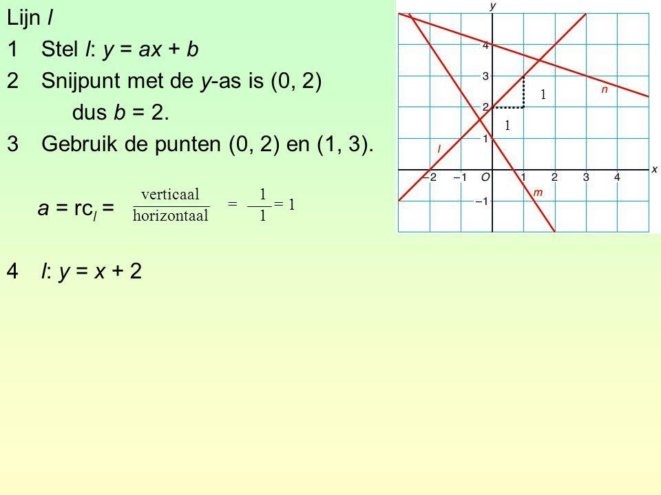 2 Snijpunt met de y-as is (0, 2) dus b = 2.
