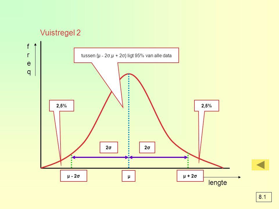 tussen {μ - 2σ,μ + 2σ} ligt 95% van alle data