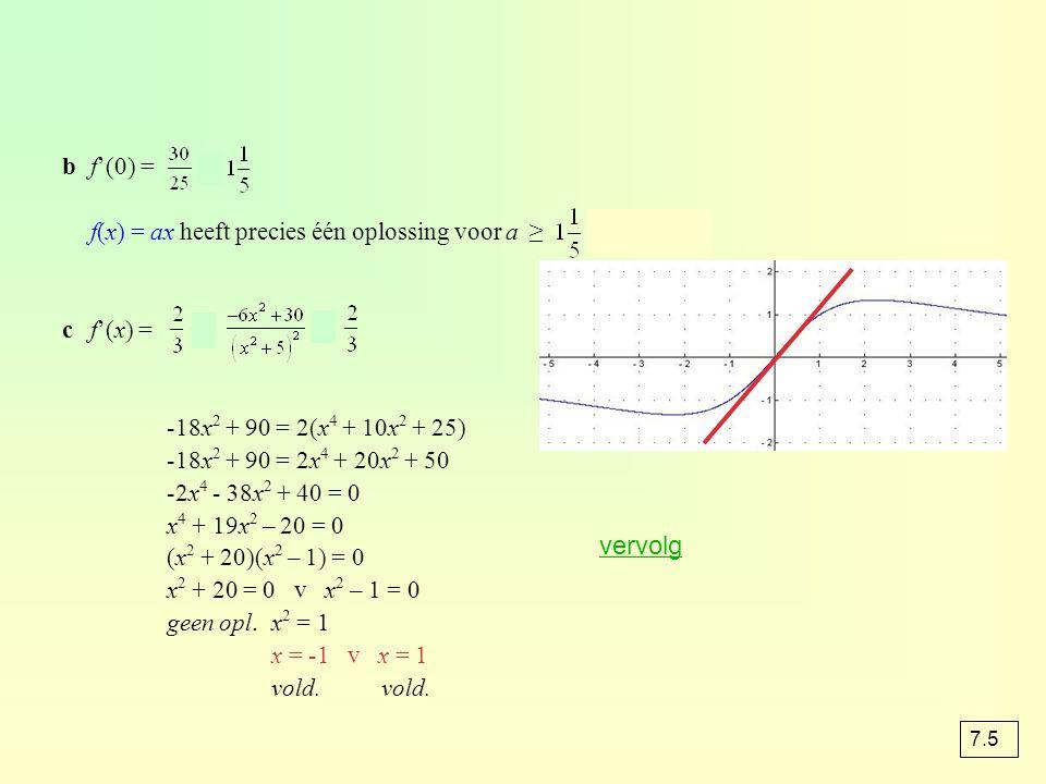 b f'(0) = = f(x) = ax heeft precies één oplossing voor a ≥ v a ≤ 0. c f'(x) =  =