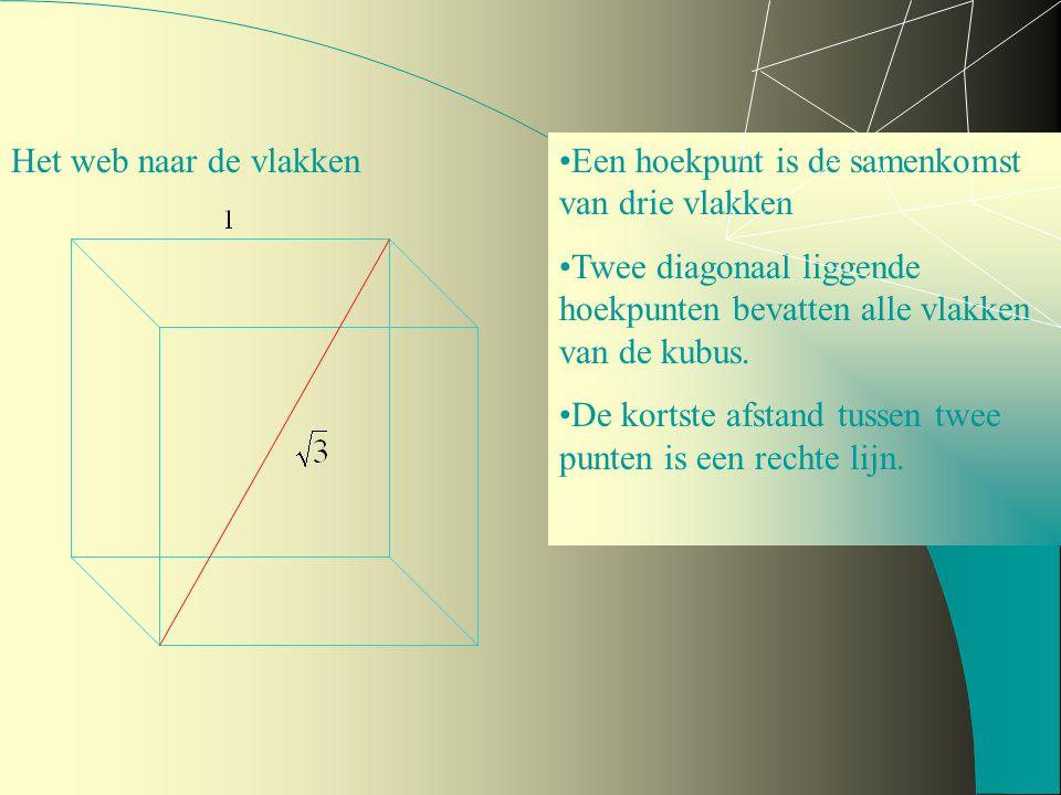 Het web naar de vlakken Een hoekpunt is de samenkomst van drie vlakken. Twee diagonaal liggende hoekpunten bevatten alle vlakken van de kubus.