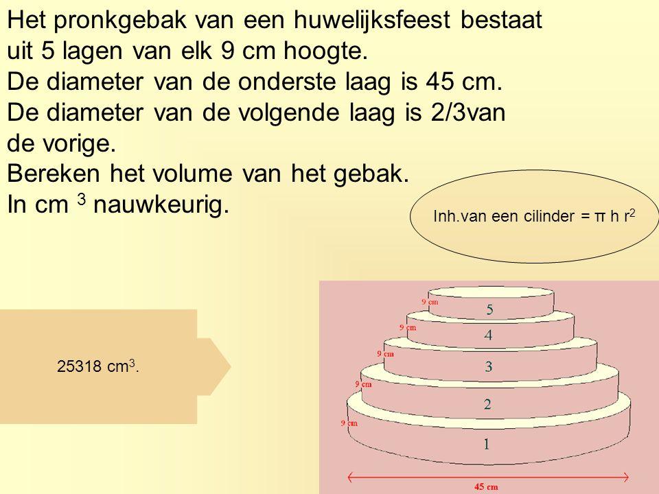 Inh.van een cilinder = π h r2