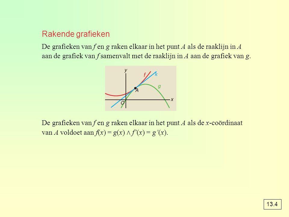 Rakende grafieken De grafieken van f en g raken elkaar in het punt A als de raaklijn in A.