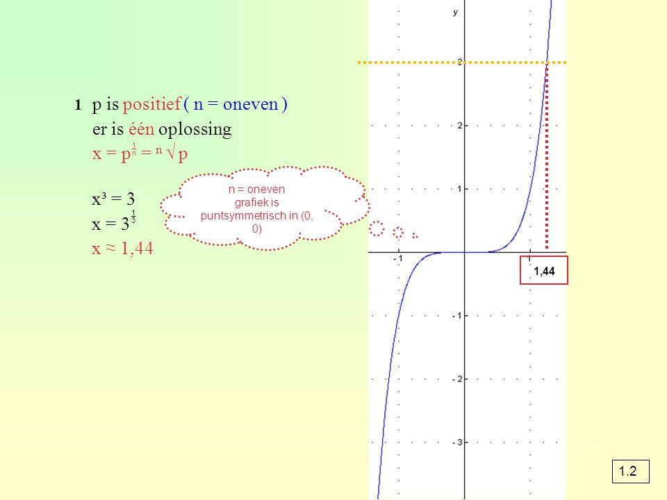 grafiek is puntsymmetrisch in (0, 0)