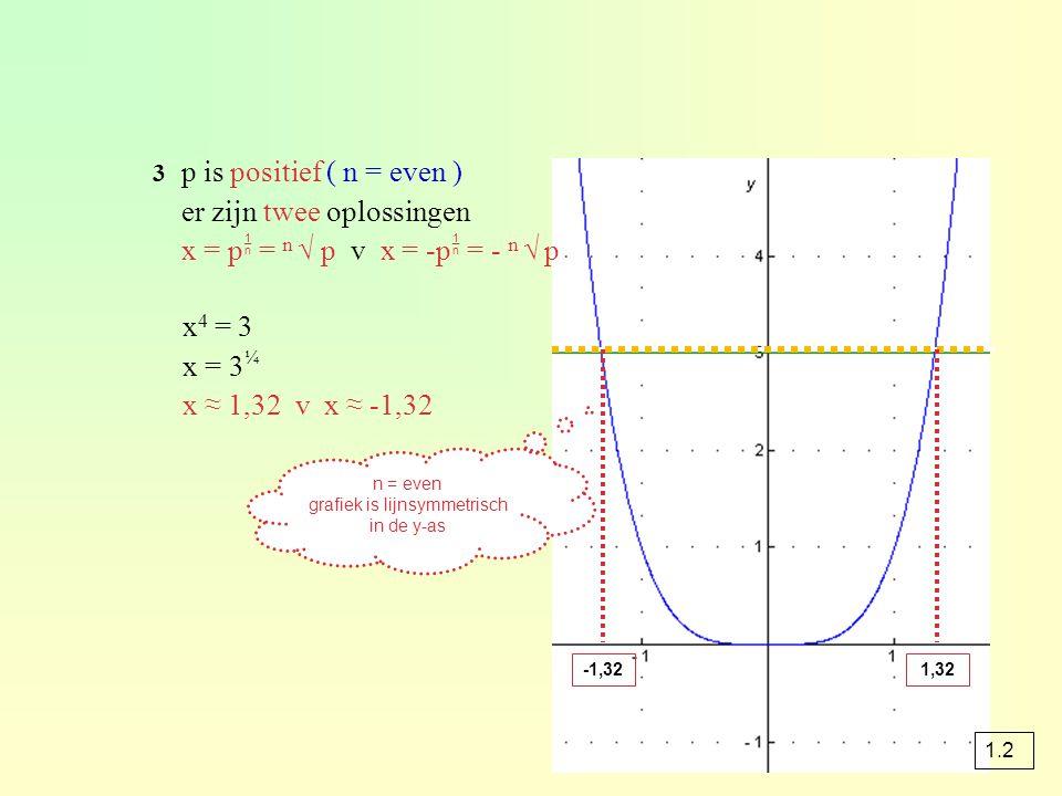 grafiek is lijnsymmetrisch in de y-as