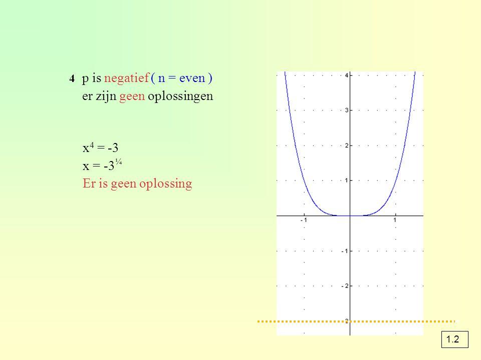 x4 = -3 x = -3¼ Er is geen oplossing